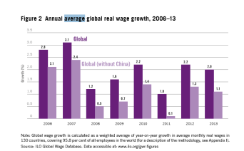 Figure 2 Annual average global real wage growth, 2006–13