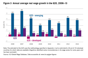 Figure 3 Annual average real wage growth in the G20, 2006–13
